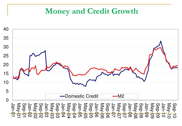 Money and Credit Growth