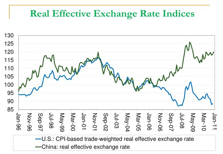 Real Effective Exchange Rate Indices