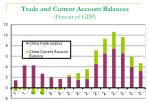 trade and current account balances percent of gdp