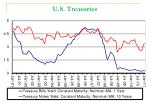 u s treasuries