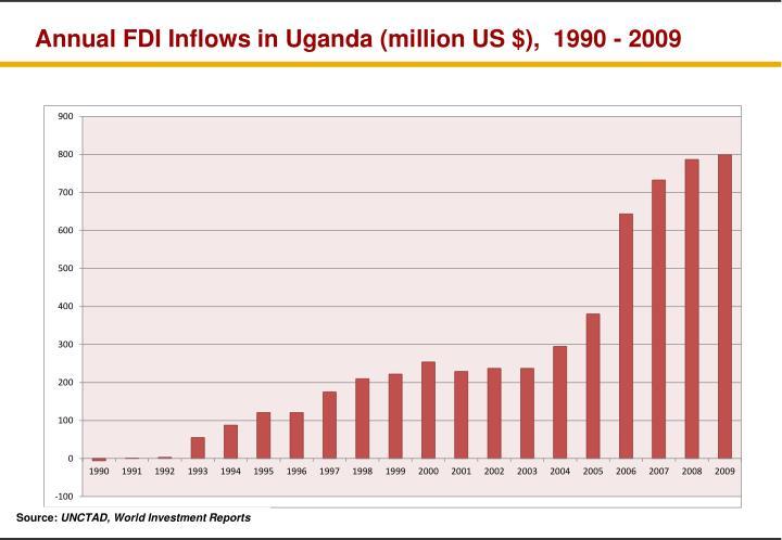Annual FDI Inflows in Uganda (million US $),  1990 - 2009
