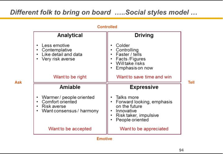 Different folk to bring on board  …..Social styles model …