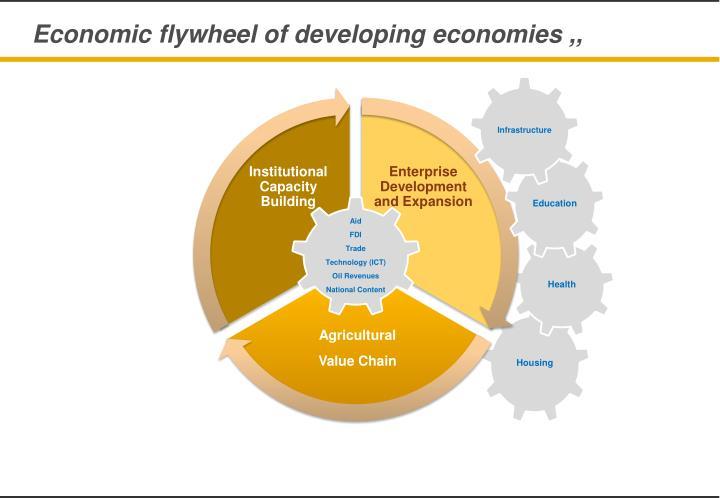 Economic flywheel of developing economies ,,