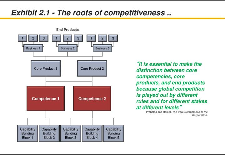 Exhibit 2.1 - The roots of competitiveness ..