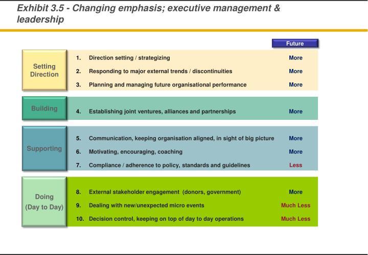 Exhibit 3.5 - Changing emphasis; executive management & leadership
