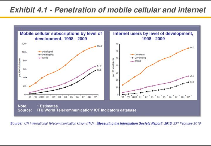 Exhibit 4.1 - Penetration of mobile cellular and internet