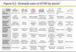 figure 4 2 example uses of ict4d by sector