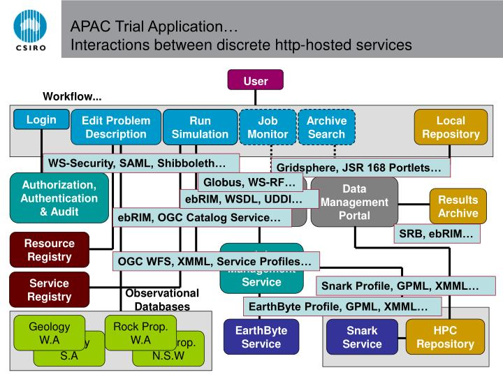 APAC Trial Application…