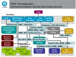 apac trial application interactions between discrete http hosted services