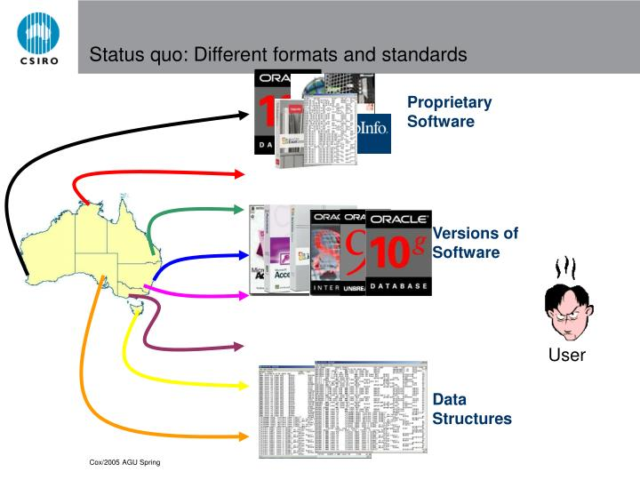 Status quo: Different formats and standards