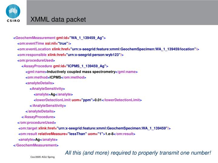 XMML data packet