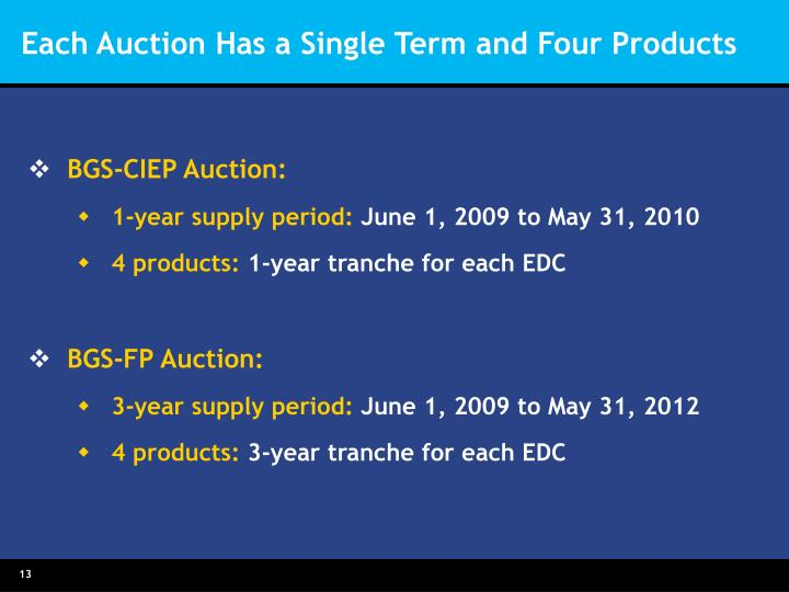 Each Auction Has a Single Term and Four Products