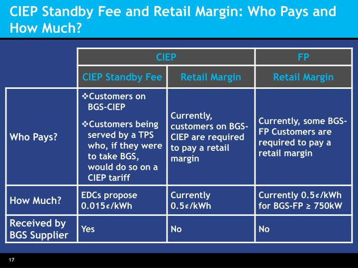 CIEP Standby Fee and Retail Margin: Who Pays and How Much?