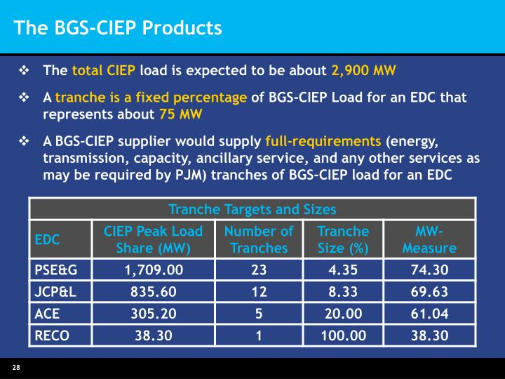 The BGS-CIEP Products