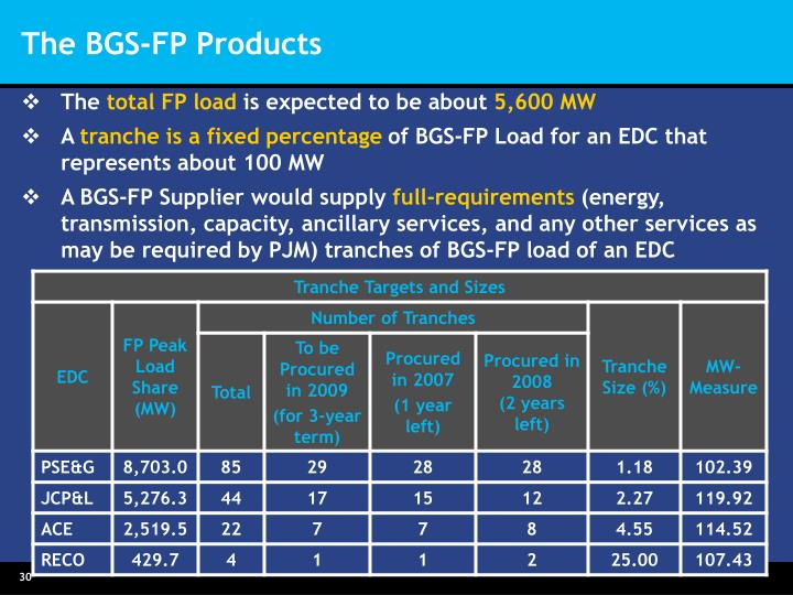 The BGS-FP Products