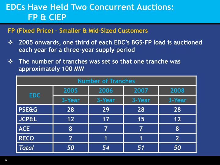 EDCs Have Held Two Concurrent Auctions: