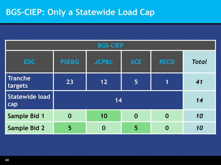 BGS-CIEP: Only a Statewide Load Cap