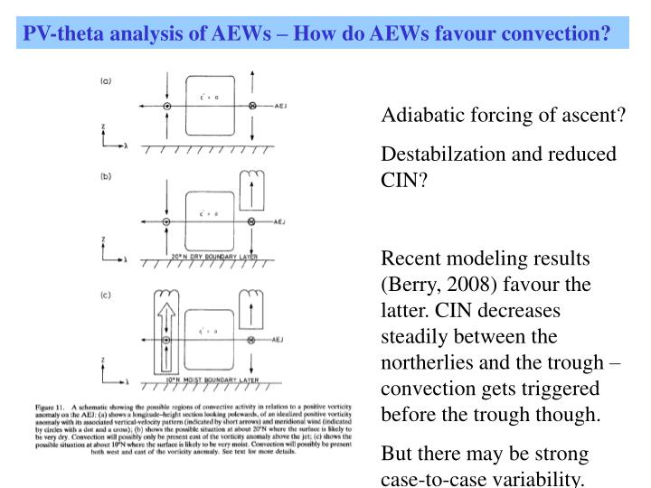 PV-theta analysis of AEWs – How do AEWs favour convection?