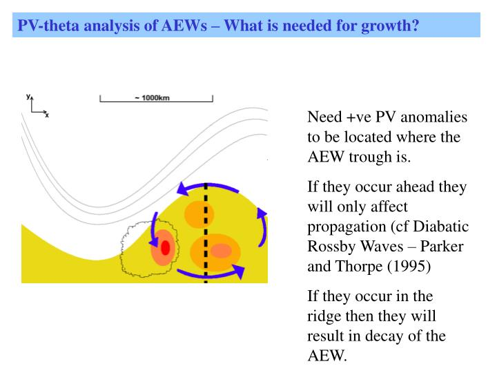 PV-theta analysis of AEWs – What is needed for growth?