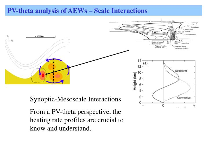 PV-theta analysis of AEWs – Scale Interactions