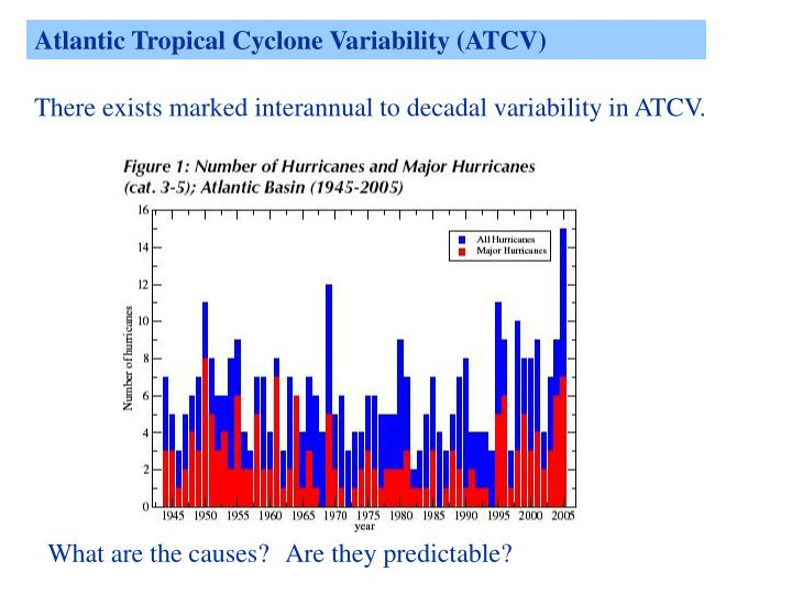 Atlantic Tropical Cyclone Variability (ATCV)