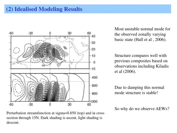 (2) Idealised Modeling Results