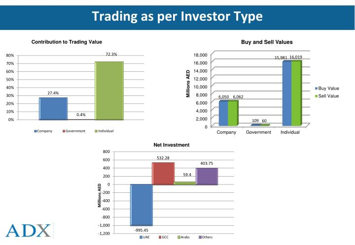 Trading as per Investor Type