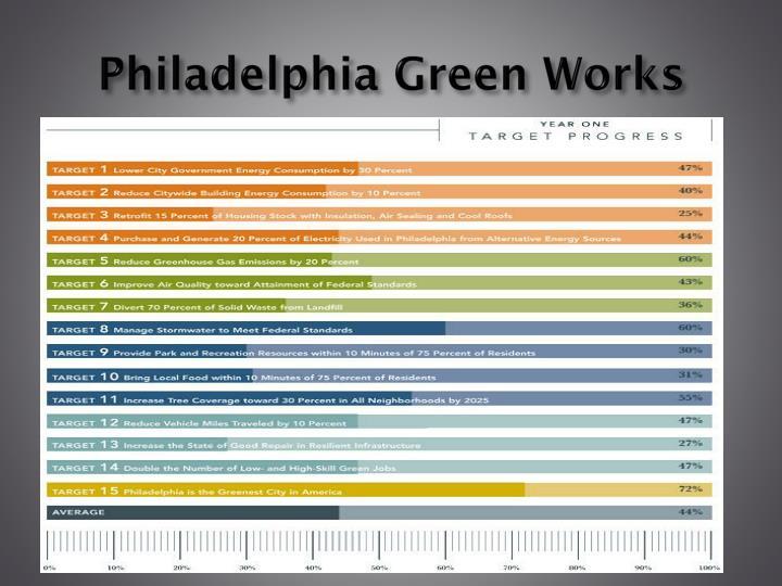 Philadelphia Green Works