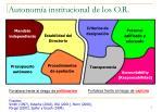 autonom a institucional de los o r