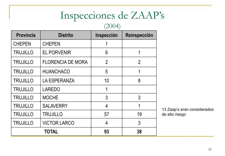 Inspecciones de ZAAP's