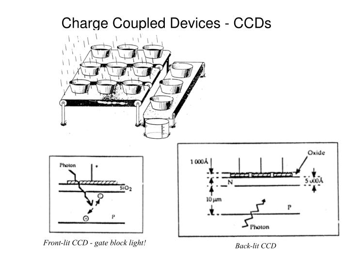 Charge Coupled Devices - CCDs