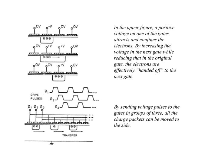"""In the upper figure, a positive voltage on one of the gates attracts and confines the electrons. By increasing the voltage in the next gate while reducing that in the original gate, the electrons are effectively """"handed off"""" to the next gate."""