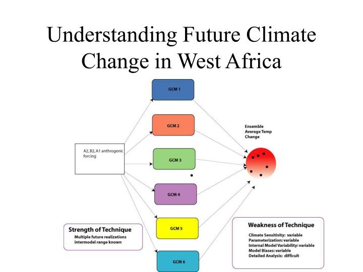 Understanding Future Climate Change in West Africa