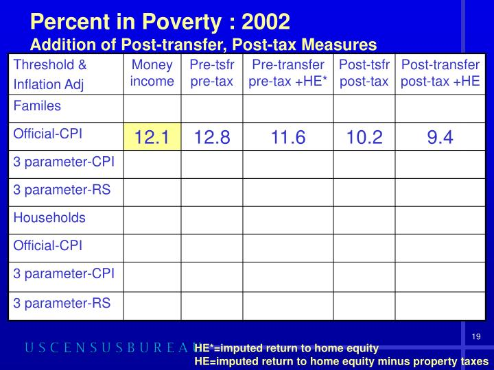 Percent in Poverty : 2002