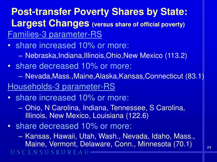 Post-transfer Poverty Shares by State: