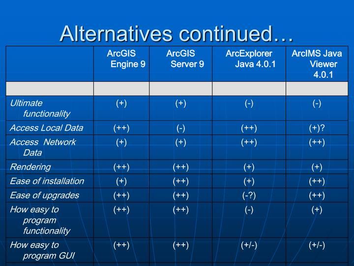 Alternatives continued…