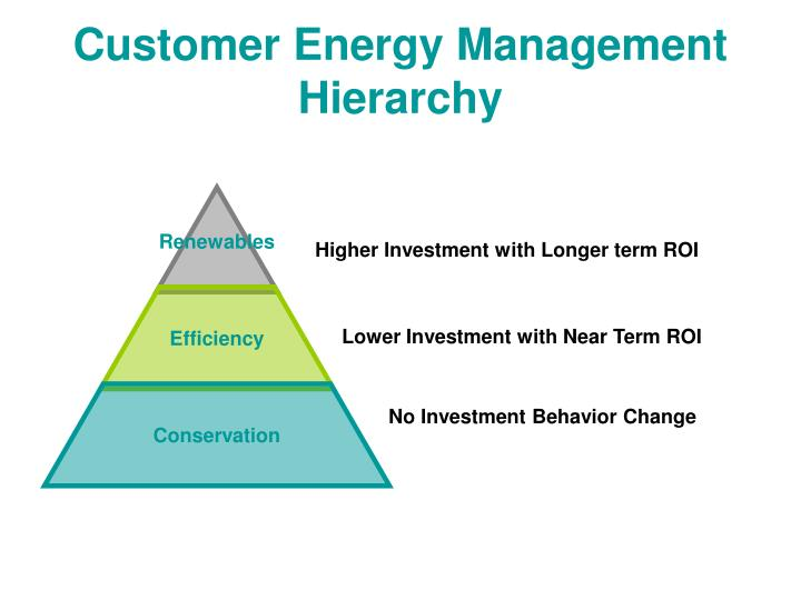 Customer Energy Management Hierarchy