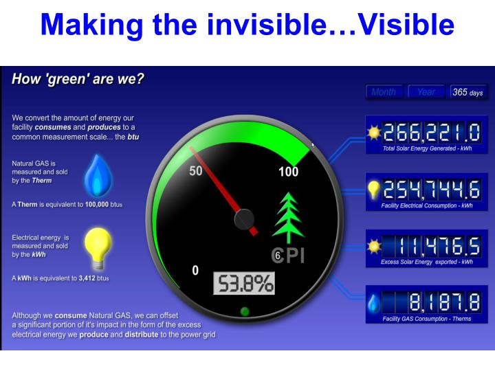 Making the invisible…Visible
