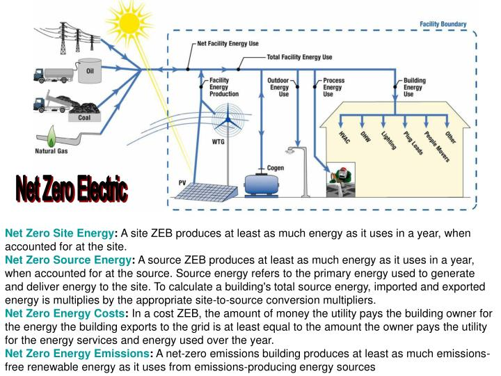 Net Zero Electric