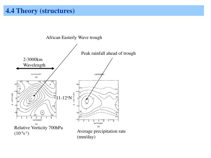 4.4 Theory (structures)
