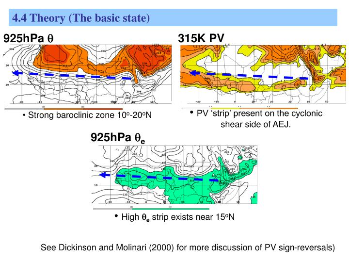 4.4 Theory (The basic state)