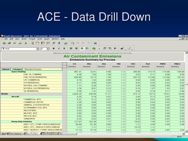 ACE - Data Drill Down