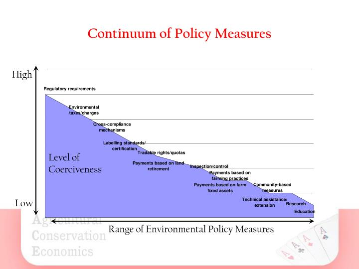 Continuum of Policy Measures