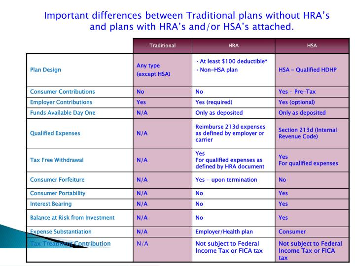Important differences between Traditional plans without HRA's and plans with HRA's and/or HSA's attached.