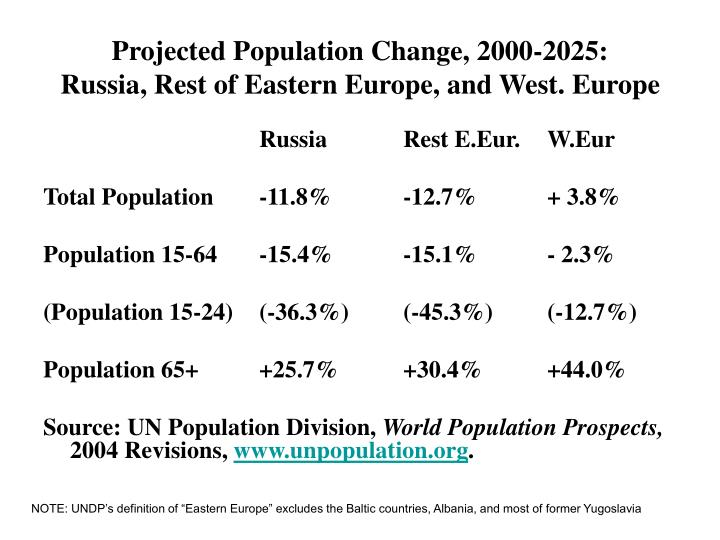Projected Population Change, 2000-2025:
