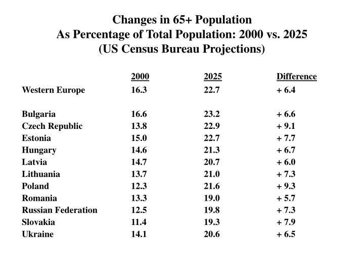 Changes in 65+ Population