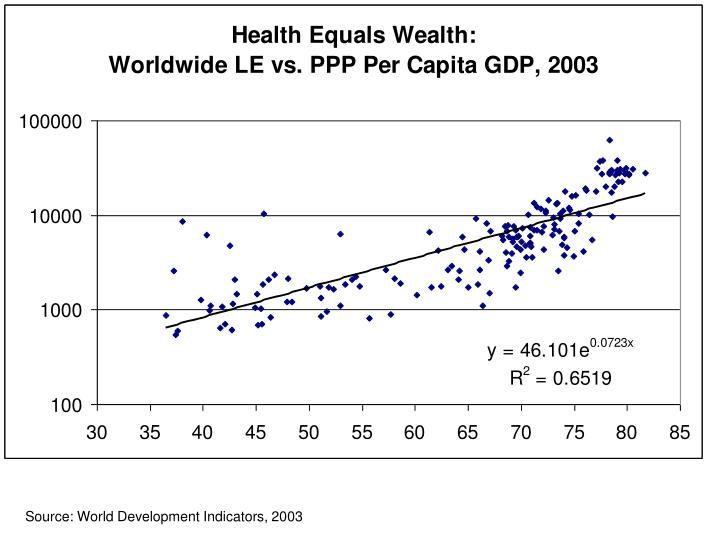 Source: World Development Indicators, 2003