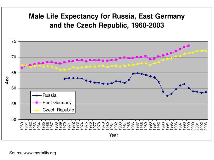 Source:www.mortality.org
