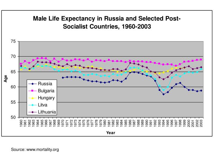 Source: www.mortality.org