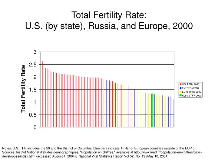 Total Fertility Rate:
